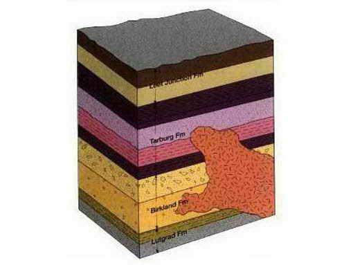 Nonconformity Geology