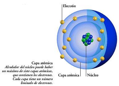 capas atomicas